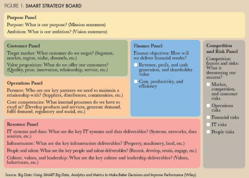 Figure 1: SMART strategy board