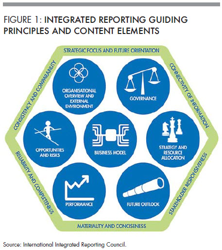Figure 1: Integrated reporting guiding principles and content elements