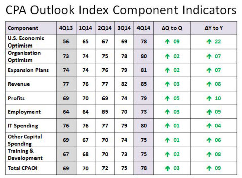 CPA Outlook Index Component