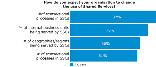 How do you expect your organisation to change the use of Shared Services?