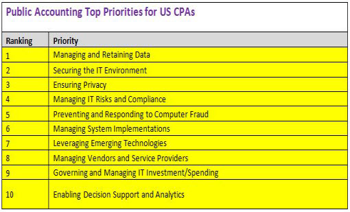 Public Accounting Top Tech Priorities
