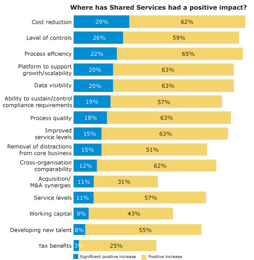 Where has Shared Services had a positive impact?