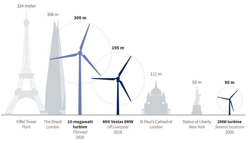 Towering Turbines Fm