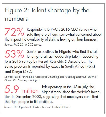 sp-figure-2-talent-shortage