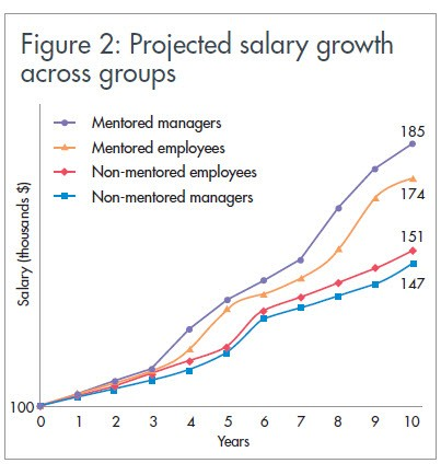 Projected salary growth