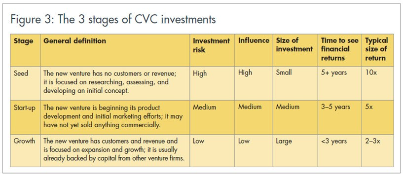 Figure 3: The 3 stages of CVC investments