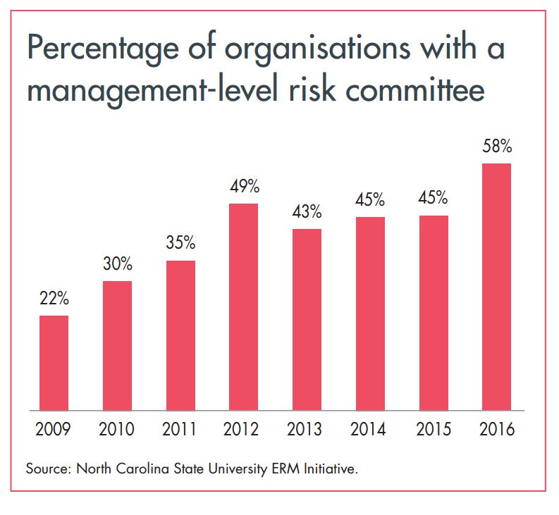 Percentage of Organisations With a Management-Level Risk Committee