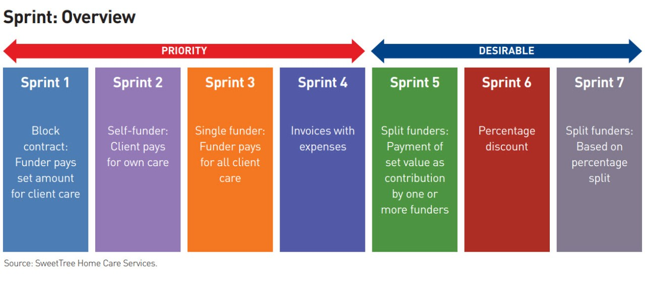 Sprint: Overview