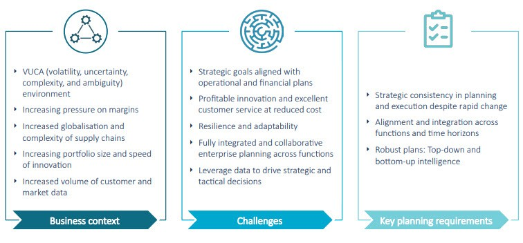 Emerging business challenges and their impact on planning