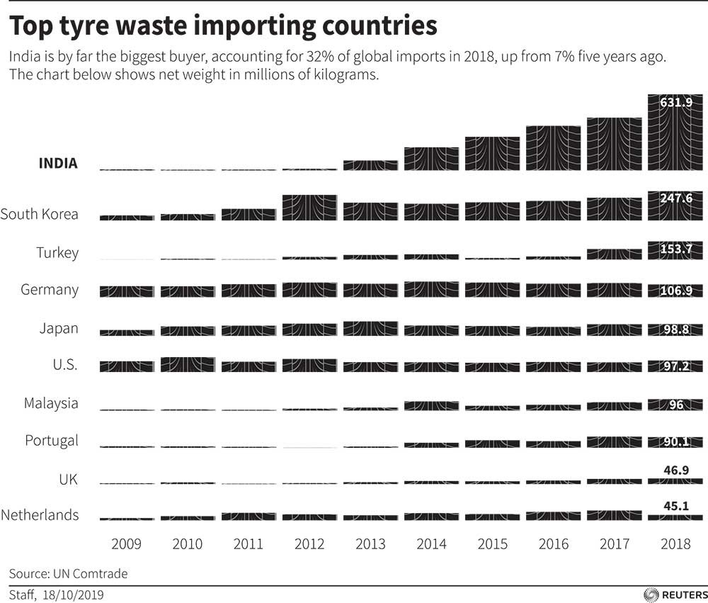 Top tyre waste importing countries