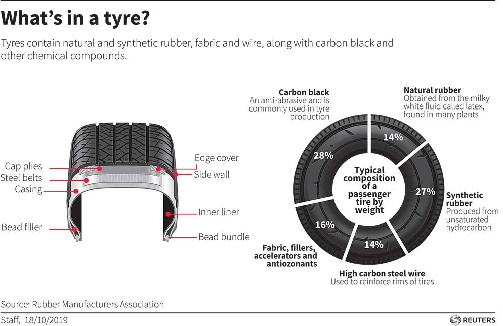 What's in a tyre?