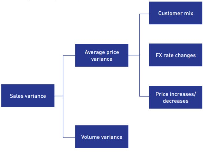 Sales and price analysis components