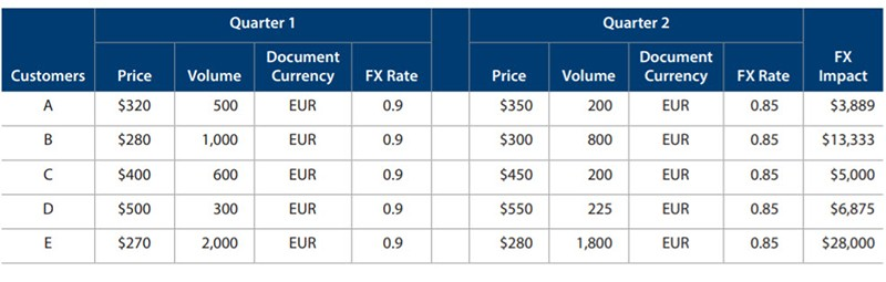 FX rate impact between Q1 and Q2