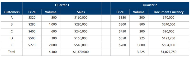 Sales details for Q1 and Q2