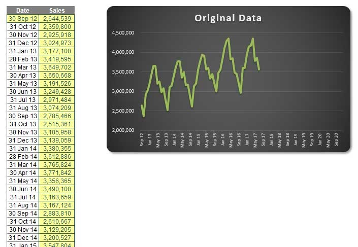 How to use Excel in seasonal forecasting - FM