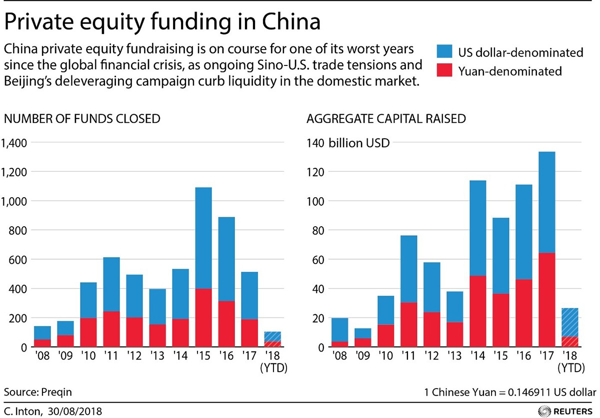 Private equity funding in China