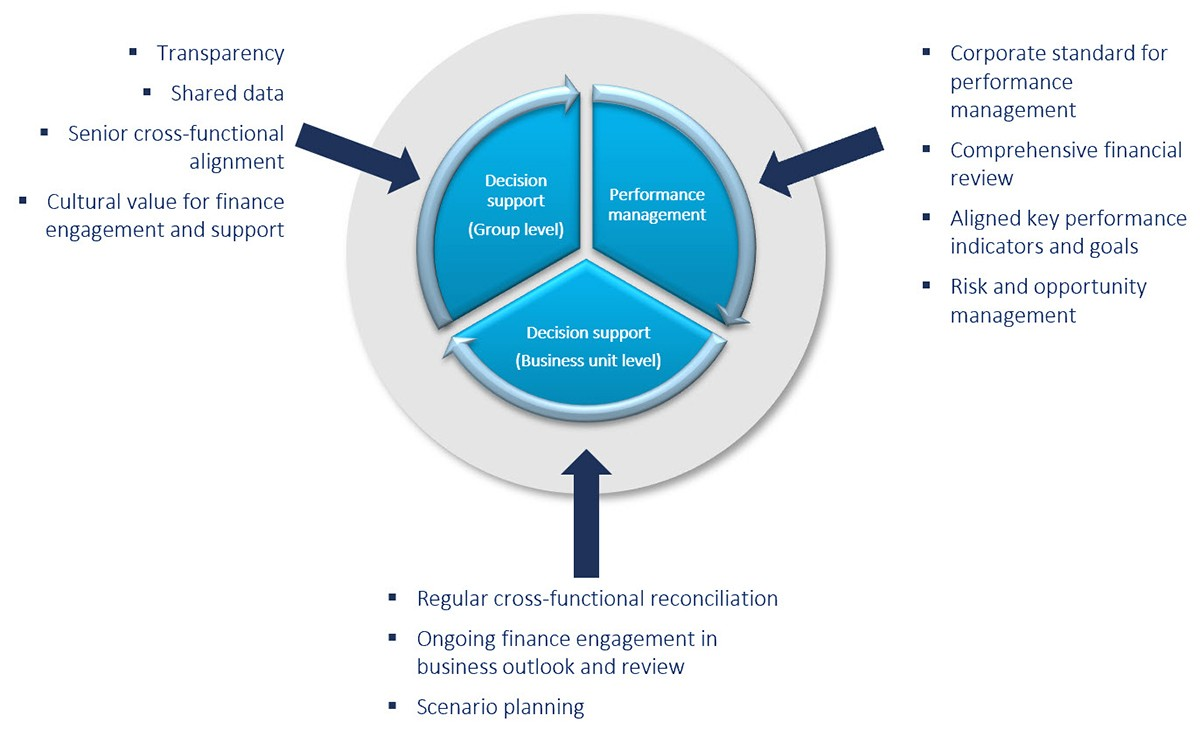 How IBP supports key requirements of finance business partnering