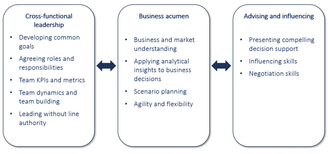 Key finance capabilities for IBP