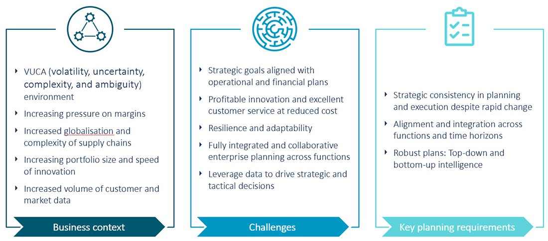 Emerging challenges in the business environment and their impact on planning