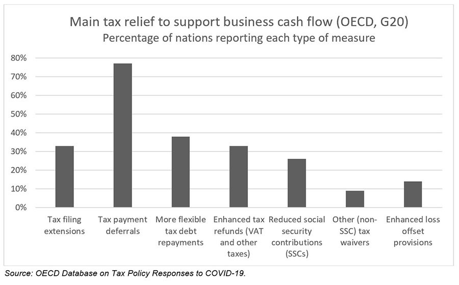 Main tax relief to support business cash flow (OECD, G20)
