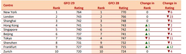 Global Financial Centres Index top 10